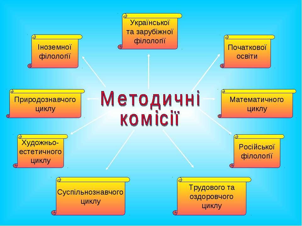 Іноземної філології Початкової освіти Суспільнознавчого циклу Природознавчого...