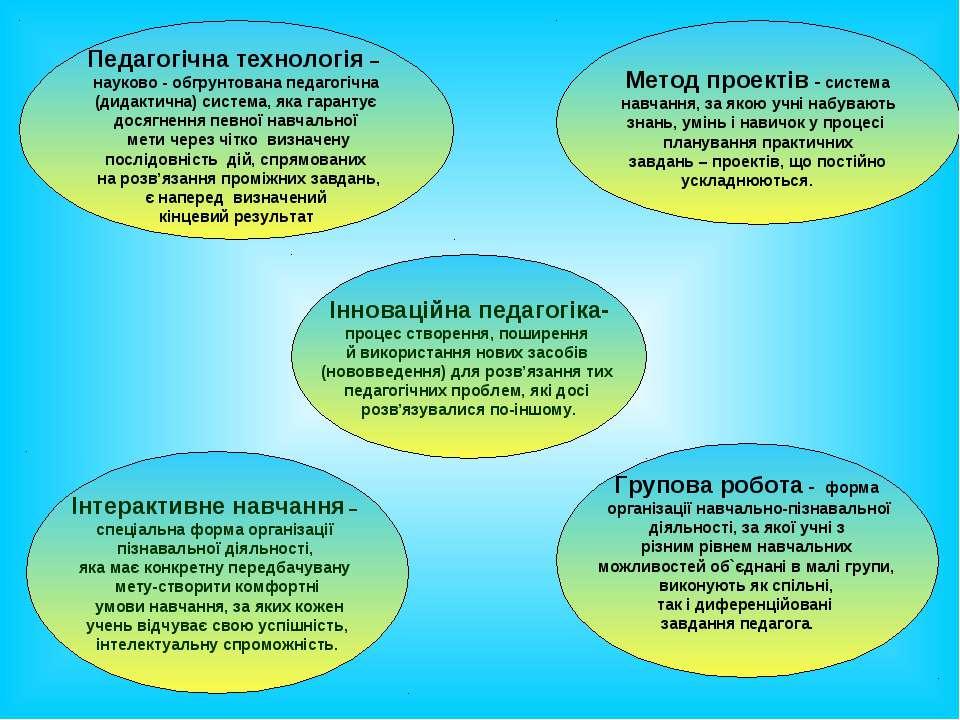 Метод проектів - система навчання, за якою учні набувають знань, умінь і нави...