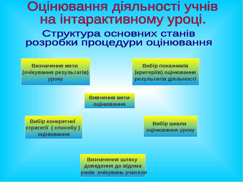 Визначення мети (очікування результатів) уроку Вибір показників (критеріїв) о...