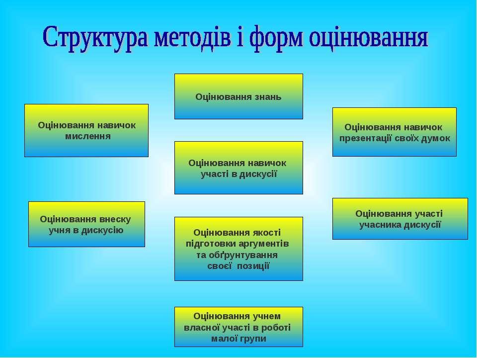 Оцінювання знань Оцінювання навичок мислення Оцінювання навичок презентації с...