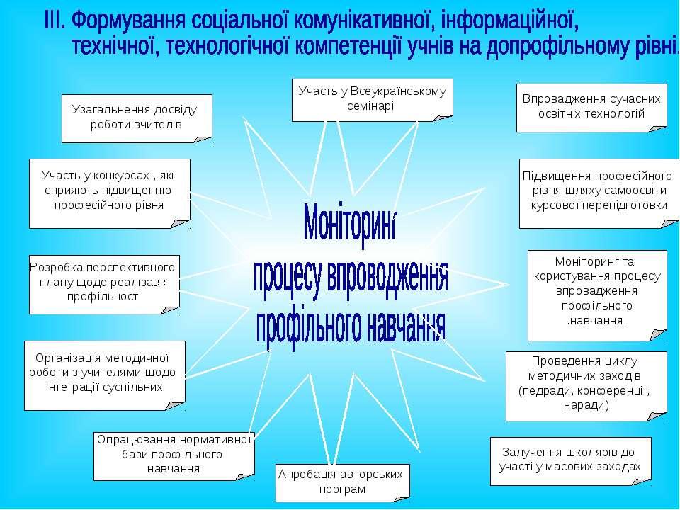 Розробка перспективного плану щодо реалізації профільності Моніторинг та кори...