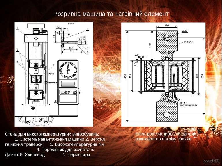 Розривна машина та нагрівний елемент Стенд для високотемпературних випробуван...