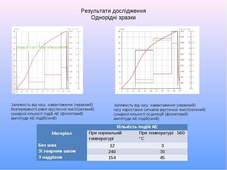 Результати дослідження Однорідні зразки Залежність від часу навантаження (чер...