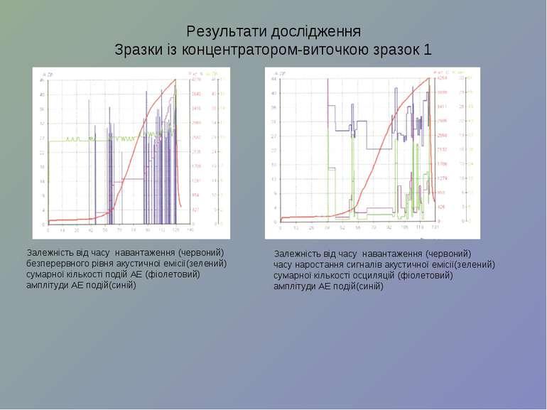 Результати дослідження Зразки із концентратором-виточкою зразок 1 Залежність ...