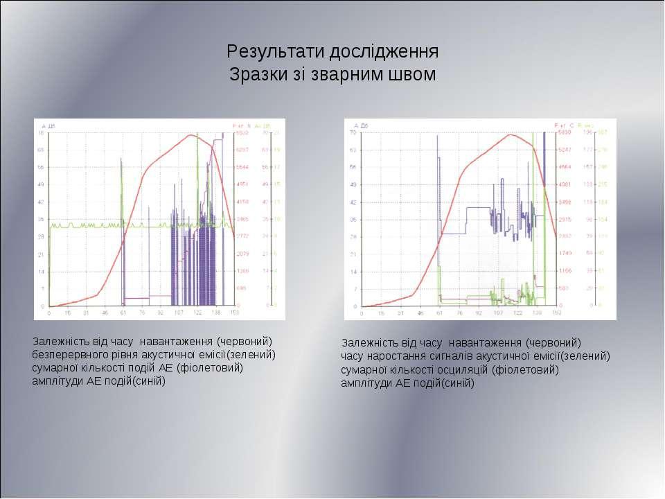 Результати дослідження Зразки зі зварним швом Залежність від часу навантаженн...
