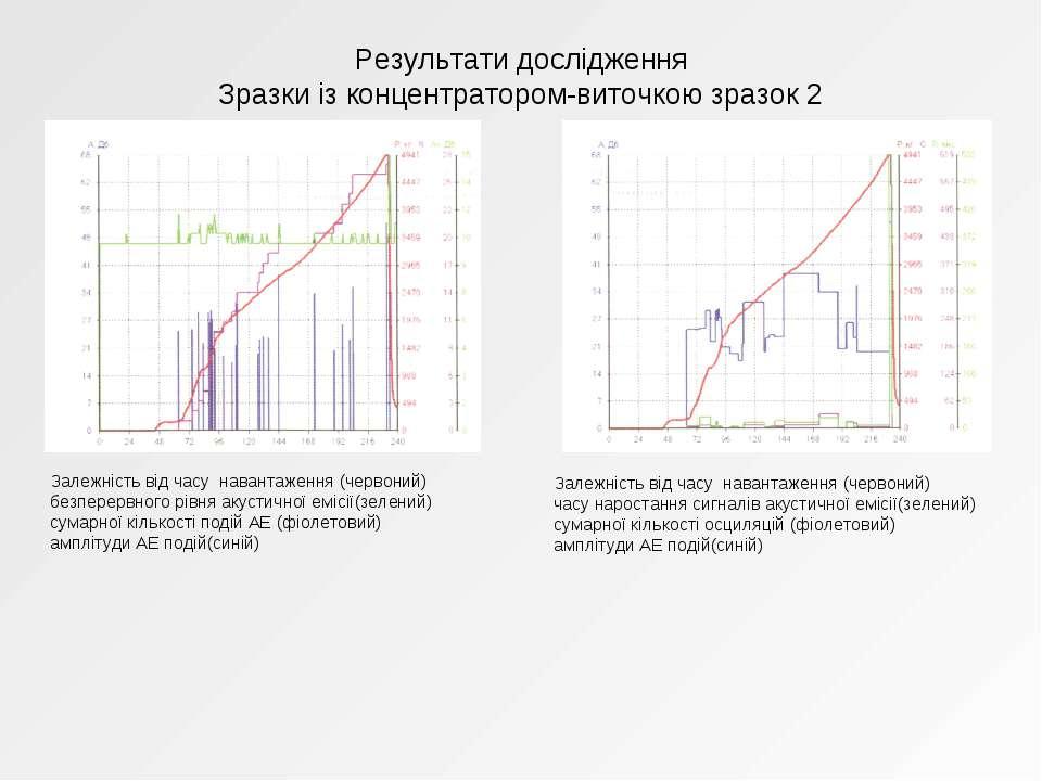 Результати дослідження Зразки із концентратором-виточкою зразок 2 Залежність ...