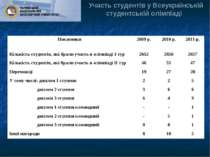 Участь студентів у Всеукраїнській студентській олімпіаді Показники 2009 р. 20...