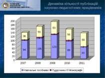 Динаміка кількості публікацій науково-педагогічних працівників