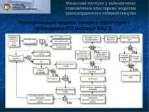Функціональна модель процесу підготовки і проведення IPO (нотація IDEF3) Фіна...