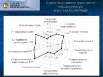 Стратегія розвитку туристичної інфраструктури в умовах глобалізації Профіль к...