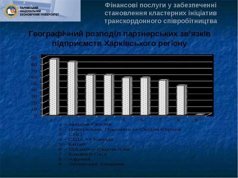 Географічний розподіл партнерських зв'язків підприємств Харківського регіону ...
