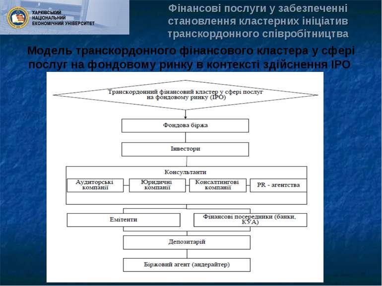 Модель транскордонного фінансового кластера у сфері послуг на фондовому ринку...