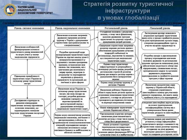 Стратегія розвитку туристичної інфраструктури в умовах глобалізації Система у...