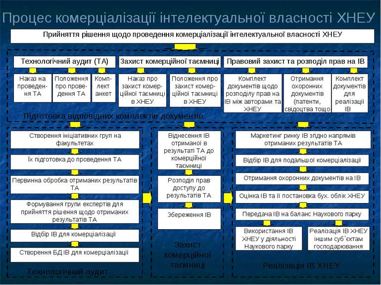 Процес комерціалізації інтелектуальної власності ХНЕУ Прийняття рішення щодо ...