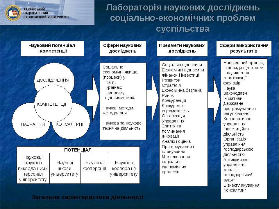 Лабораторія наукових досліджень соціально-економічних проблем суспільства Нау...