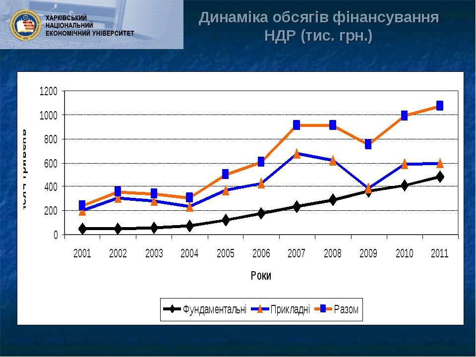 Динаміка обсягів фінансування НДР (тис. грн.)