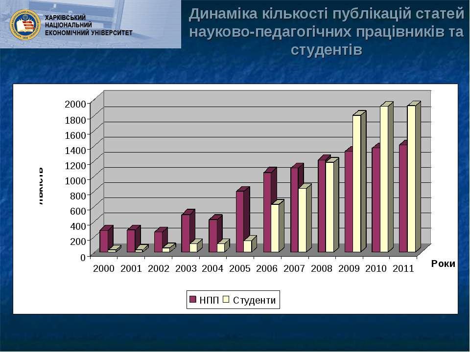 Динаміка кількості публікацій статей науково-педагогічних працівників та студ...