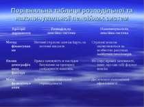 Порівняльна таблиця розподільчої та накопичувальної пенсійних систем