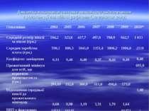 Динаміка показників системи пенсійного забезпечення протягом дії пенсійної ре...