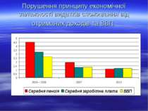 Порушення принципу економічної залежності видатків споживання від отриманих д...