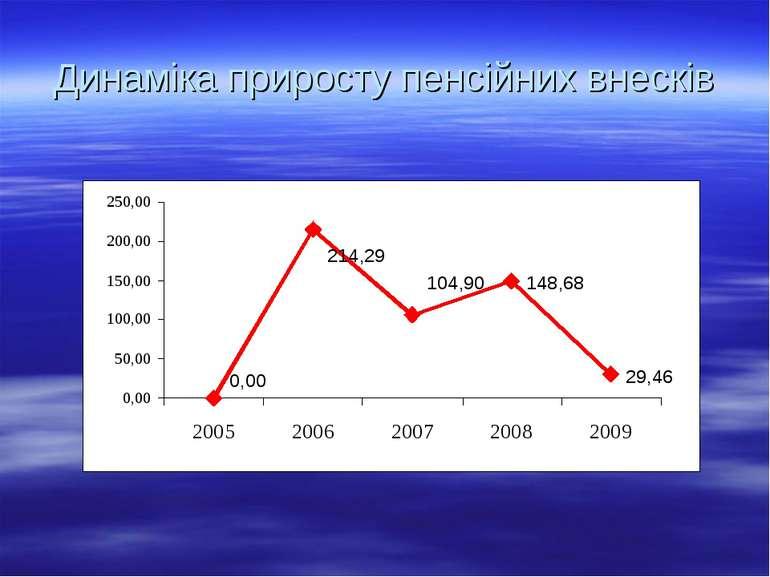 Динаміка приросту пенсійних внесків