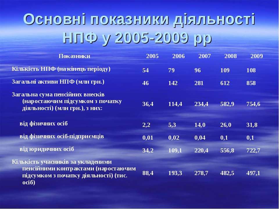 Основні показники діяльності НПФ у 2005-2009 рр