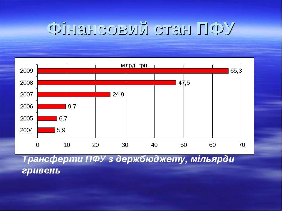 Фінансовий стан ПФУ Трансферти ПФУ з держбюджету, мільярди гривень