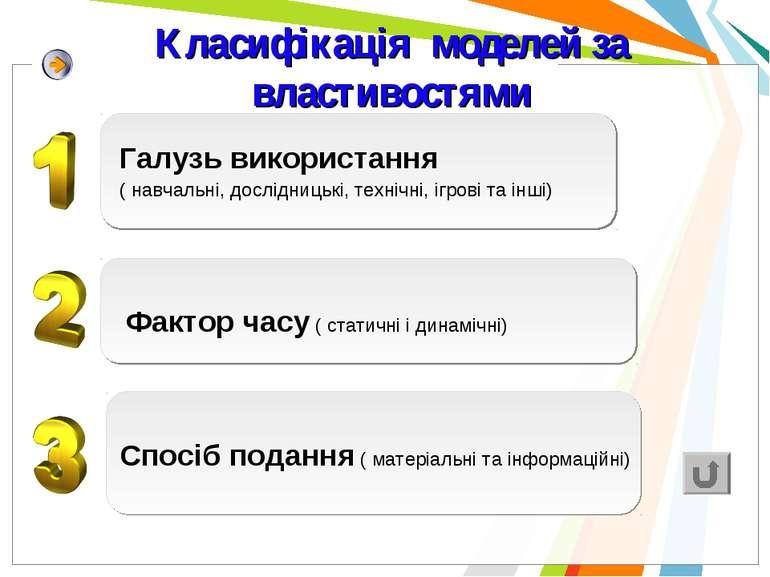 Класифікація моделей за властивостями Спосіб подання ( матеріальні та інформа...