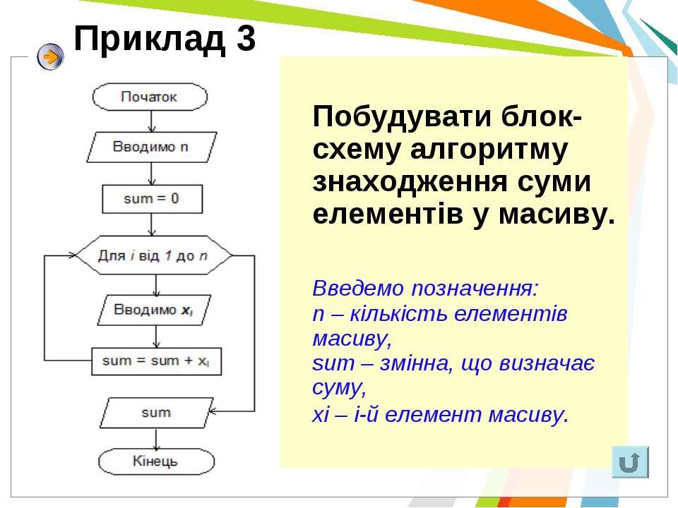 Приклад 3 Побудувати блок-схему алгоритму знаходження суми елементів у масиву...