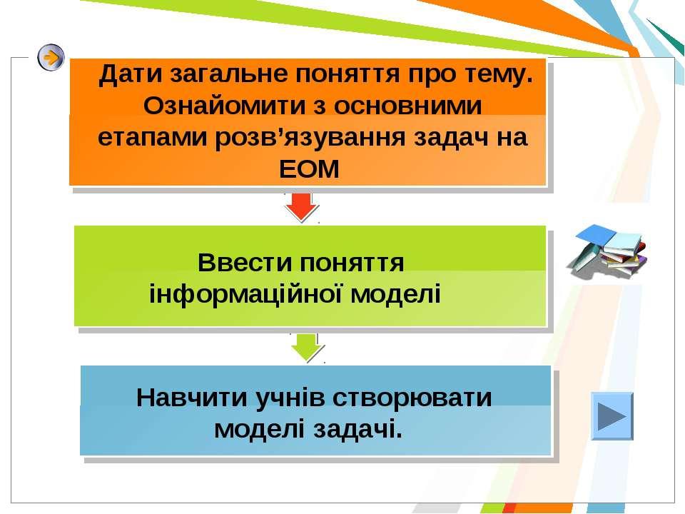 Ввести поняття інформаційної моделі Навчити учнів створювати моделі задачі. Д...