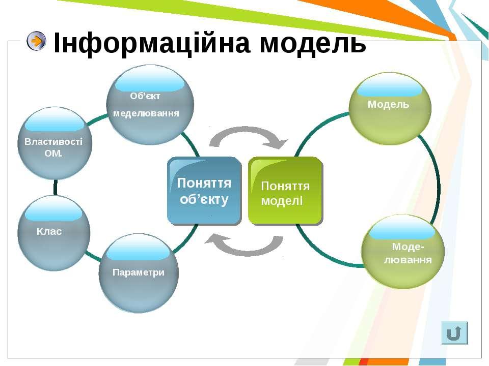 Інформаційна модель Поняття моделі Поняття об'єкту Об'єкт меделювання Властив...