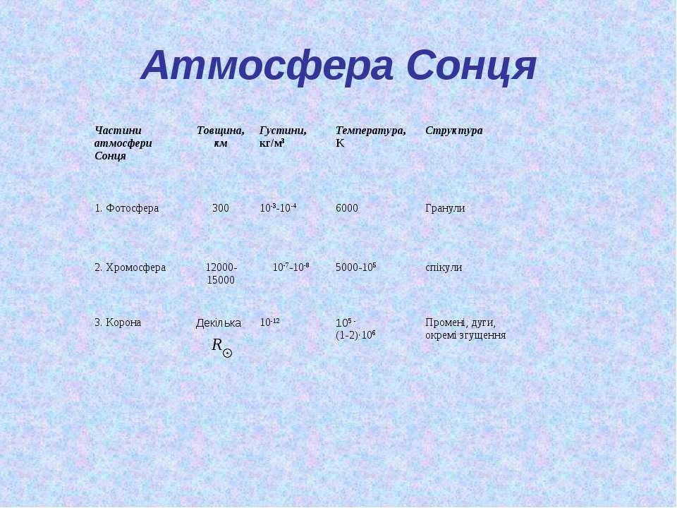 Атмосфера Сонця Частини атмосфери Сонця Товщина, км Густини, кг/м3 Температур...