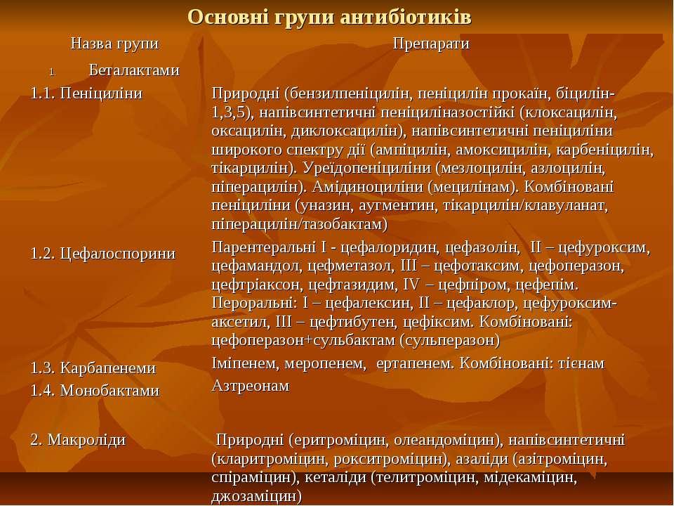 Основні групи антибіотиків