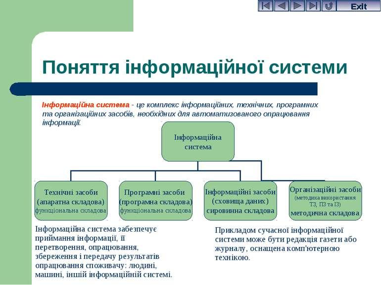 Поняття інформаційної системи Інформаційна система - це комплекс інформаційни...