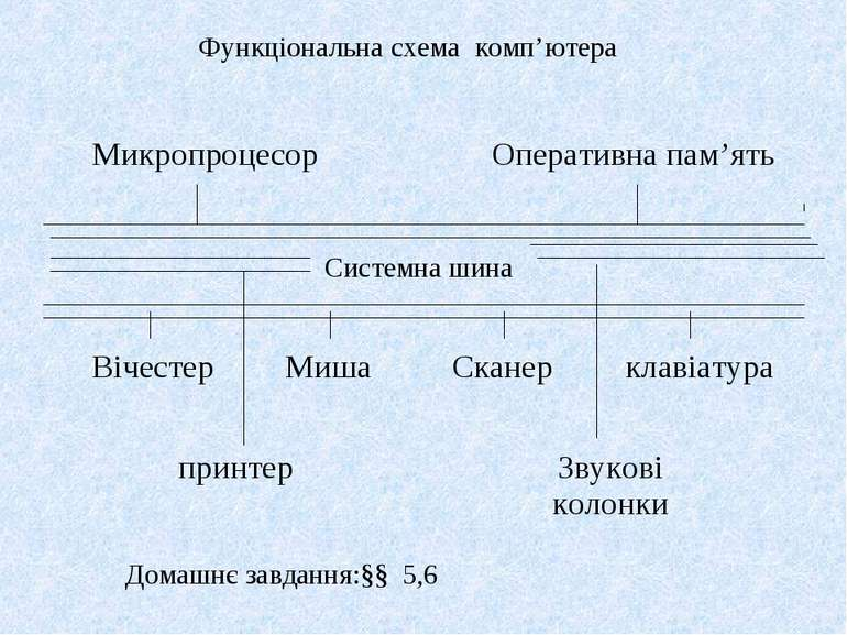 Функціональна схема комп'ютера Системна шина Домашнє завдання:§§ 5,6 Микропро...