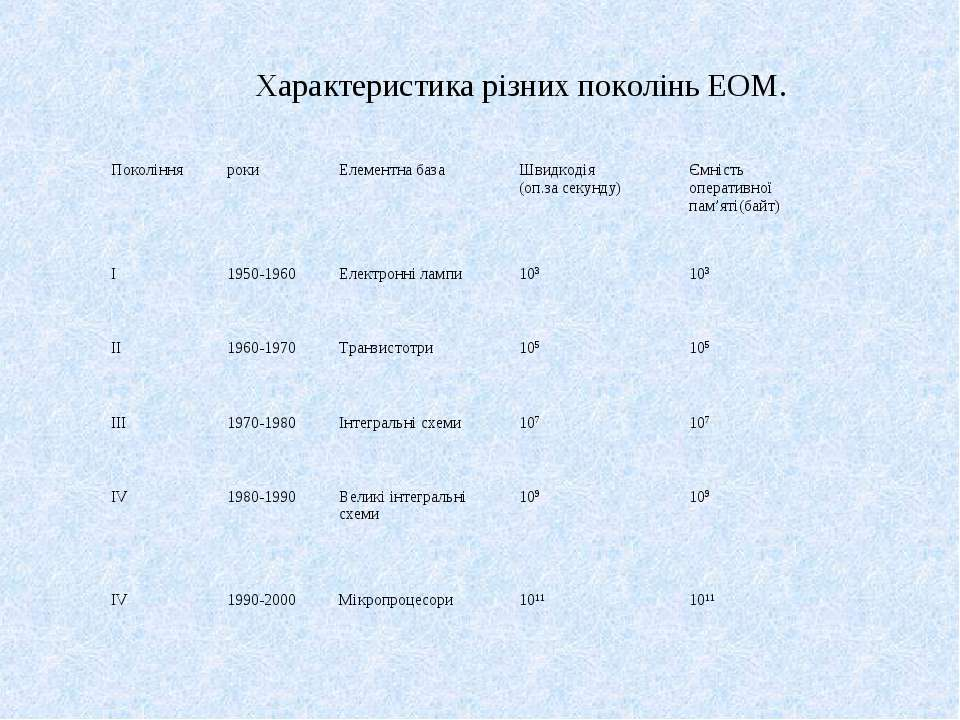 Характеристика різних поколінь ЕОМ. Покоління роки Елементна база Швидкодія (...