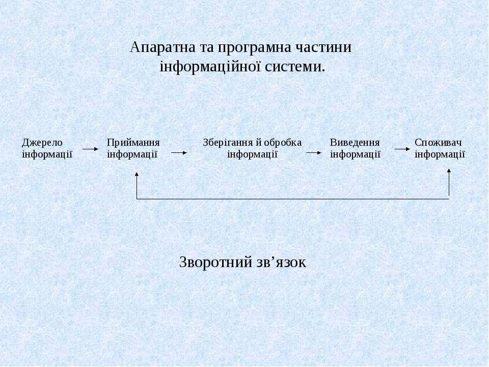Апаратна та програмна частини інформаційної системи. Зворотний зв'язок Джерел...