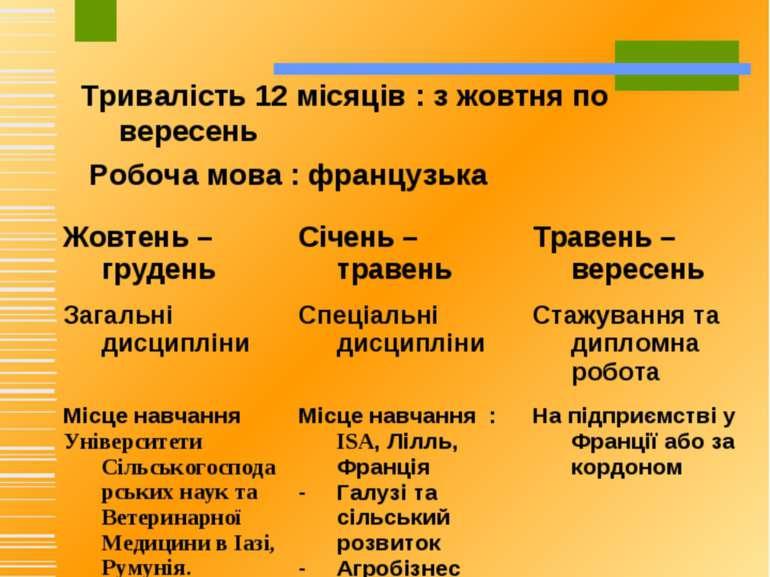 Тривалість 12 місяців: з жовтня по вересень Робоча мова: французька
