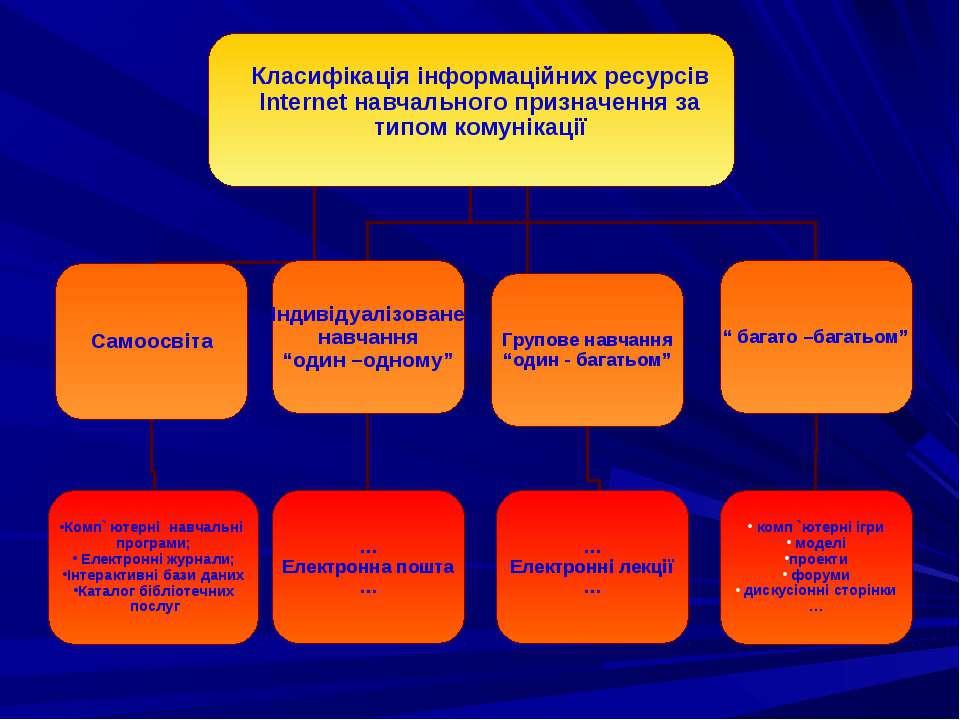 Класифікація інформаційних ресурсів Internet навчального призначення за типом...