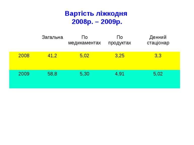 Вартість ліжкодня 2008р. – 2009р.
