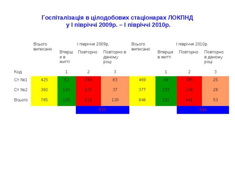 Госпіталізація в цілодобових стаціонарах ЛОКПНД у І півріччі 2009р. – І піврі...