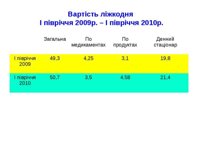 Вартість ліжкодня І півріччя 2009р. – І півріччя 2010р.