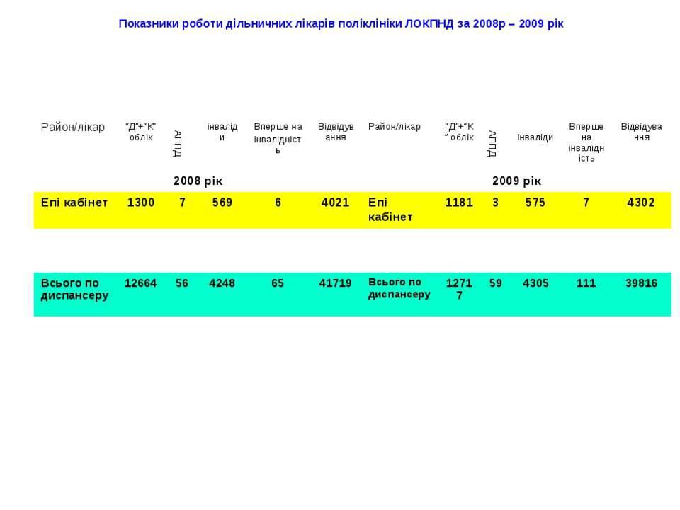 Показники роботи дільничних лікарів поліклініки ЛОКПНД за 2008р – 2009 рік