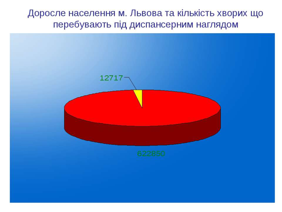 Доросле населення м. Львова та кількість хворих що перебувають під диспансерн...