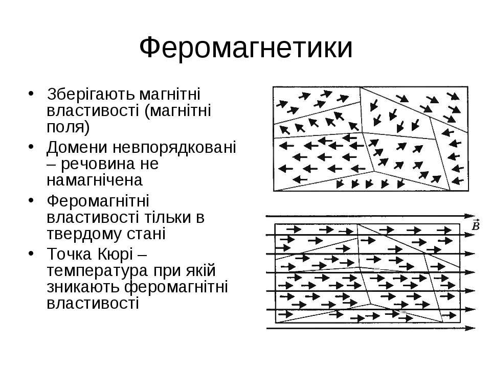 Феромагнетики Зберігають магнітні властивості (магнітні поля) Домени невпоряд...