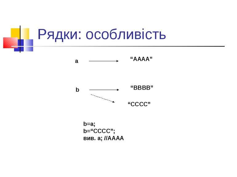 "Рядки: особливість a ""AAAA"" b ""BBBB"" b=a; b=""CCCC""; вив. а; //AAAA ""CCCC"""