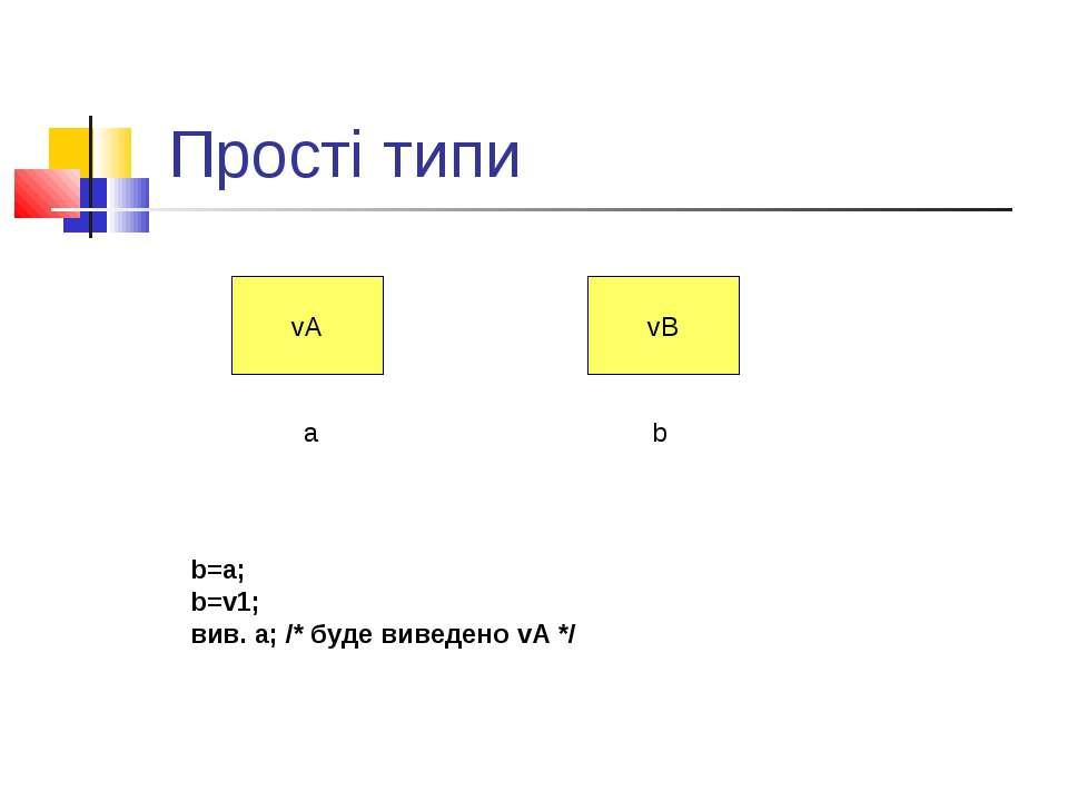 Прості типи vA vB a b b=a; b=v1; вив. а; /* буде виведено vA */