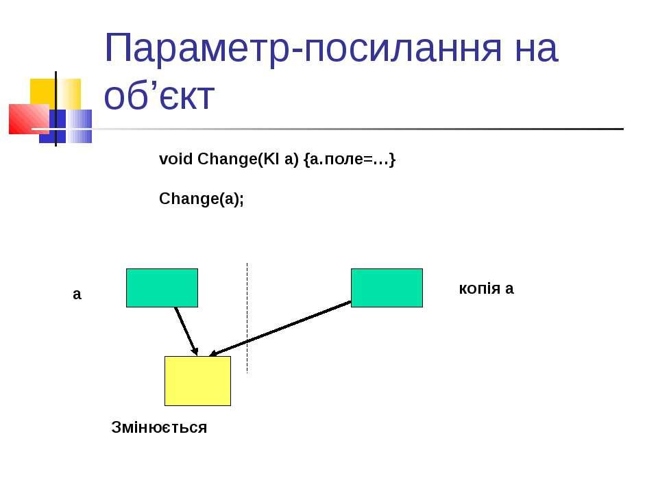 Параметр-посилання на об'єкт a копія a Змінюється void Change(Kl a) {a.поле=…...