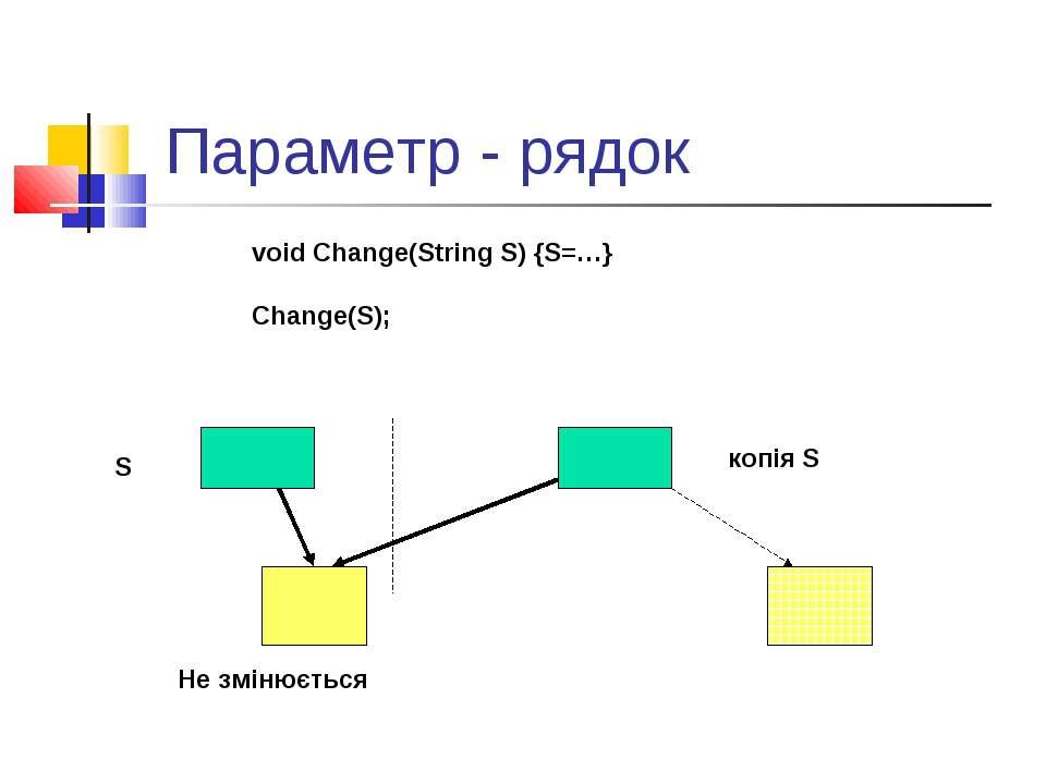 Параметр - рядок S копія S Не змінюється void Change(String S) {S=…} Change(S);