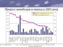"""Приріст новобудов в період в 2005 році * Проект ЄС """"ВСТАНОВЛЕННЯ ПРАВИЛ ТА ЗА..."""